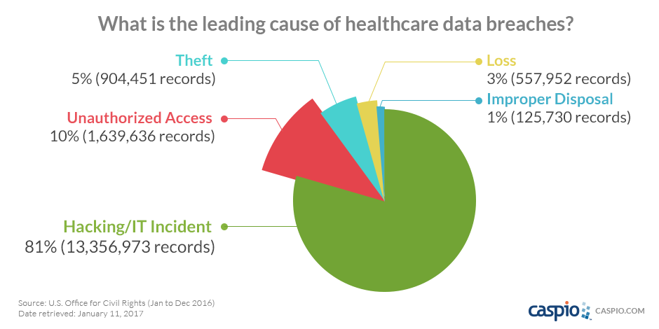 Image result for data breaches healthcare